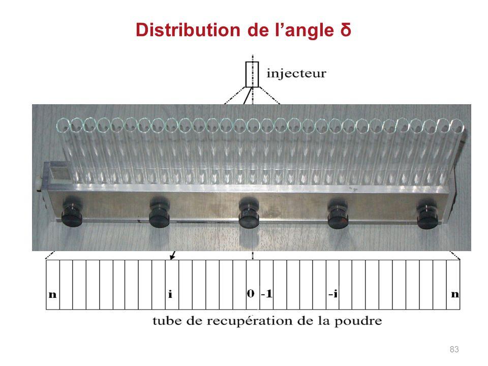 Distribution de langle δ 83