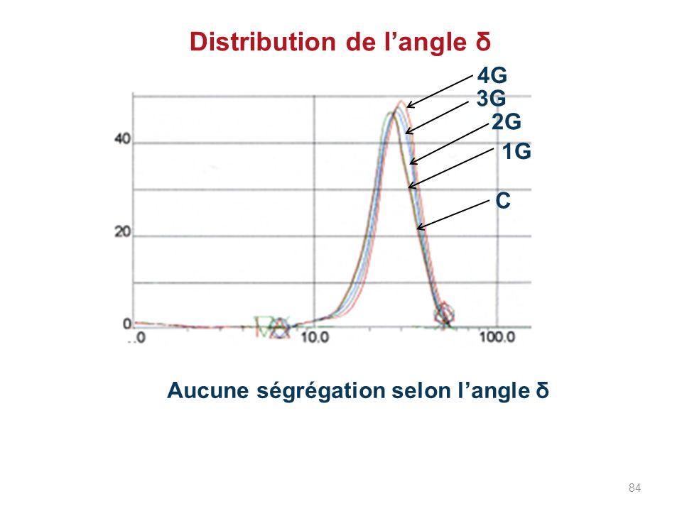 Distribution de langle δ Aucune ségrégation selon langle δ 4G 3G 2G 1G C 84