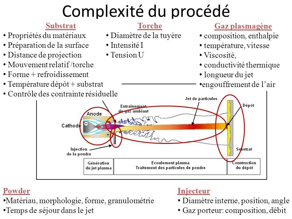 Complexité du procédé Substrat Propriétés du matériaux Préparation de la surface Distance de projection Mouvement relatif /torche Forme + refroidissem