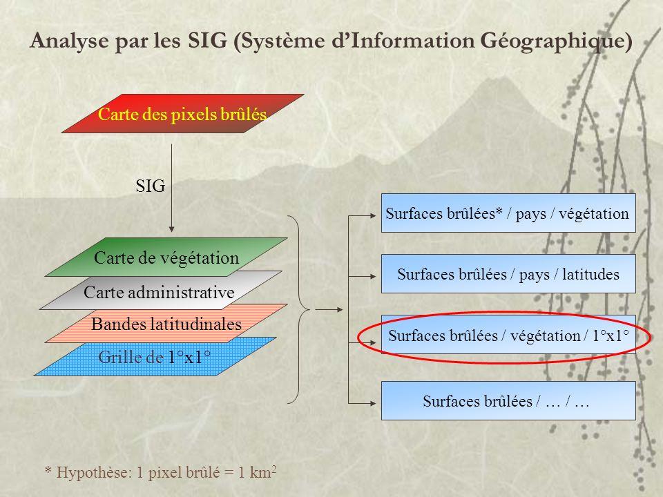 Analyse par les SIG (Système dInformation Géographique) Grille de 1°x1° Bandes latitudinales Carte administrative Carte de végétation Carte des pixels