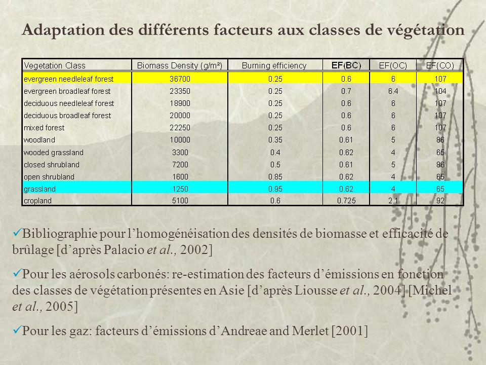 Adaptation des différents facteurs aux classes de végétation Bibliographie pour lhomogénéisation des densités de biomasse et efficacité de brûlage [da