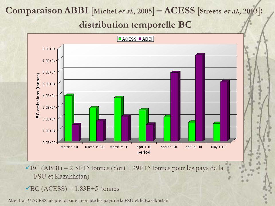 Comparaison ABBI [ Michel et al., 2005 ] – ACESS [ Streets et al., 2003 ]: distribution temporelle BC BC (ABBI) = 2.5E+5 tonnes (dont 1.39E+5 tonnes p