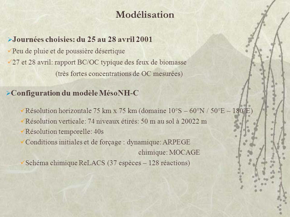 Journées choisies: du 25 au 28 avril 2001 Peu de pluie et de poussière désertique 27 et 28 avril: rapport BC/OC typique des feux de biomasse (très for