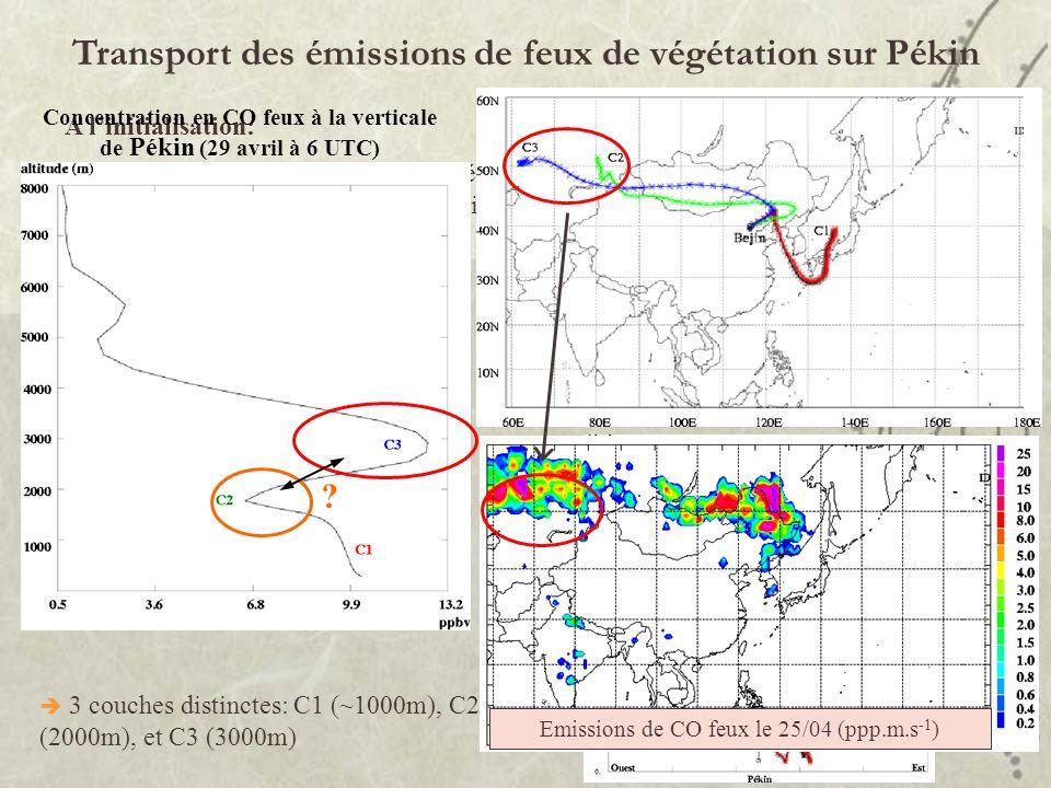 Transport des émissions de feux de végétation sur Pékin A linitialisation: Différenciation de lorigine du CO: création de traceurs CO « feux », CO « f