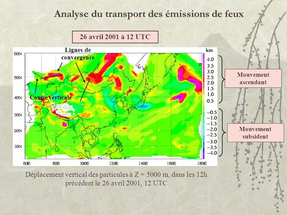 Lignes de convergence Analyse du transport des émissions de feux Déplacement vertical des particules à Z = 5000 m, dans les 12h précédent le 26 avril