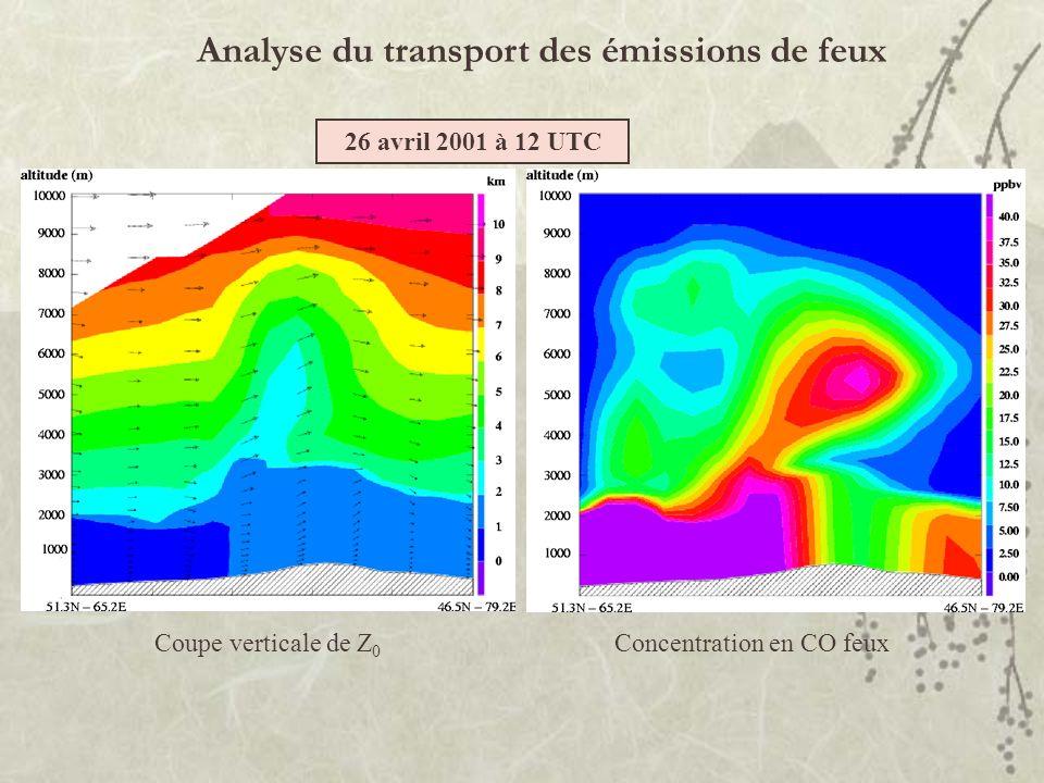 Analyse du transport des émissions de feux Concentration en CO feux Coupe verticale de Z 0 26 avril 2001 à 12 UTC