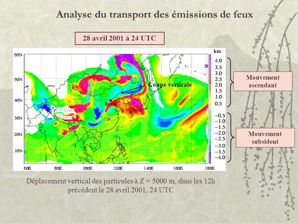 Analyse du transport des émissions de feux Déplacement vertical des particules à Z = 5000 m, dans les 12h précédent le 28 avril 2001, 24 UTC Mouvement