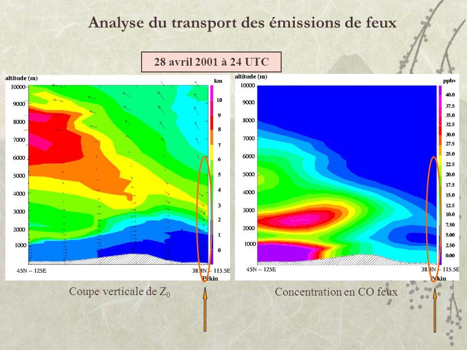 Analyse du transport des émissions de feux Concentration en CO feux Coupe verticale de Z 0 28 avril 2001 à 24 UTC