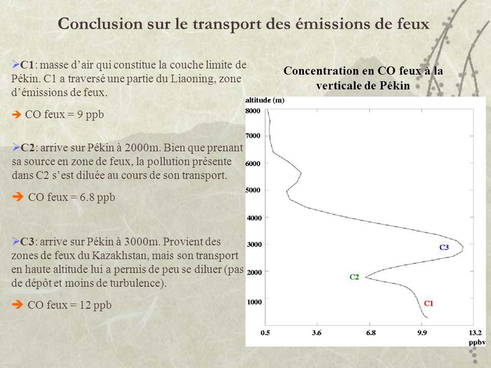 Conclusion sur le transport des émissions de feux Concentration en CO feux à la verticale de Pékin C1: masse dair qui constitue la couche limite de Pé