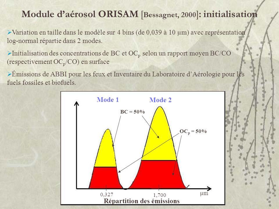 Variation en taille dans le modèle sur 4 bins (de 0,039 à 10 µm) avec représentation log-normal répartie dans 2 modes. Initialisation des concentratio