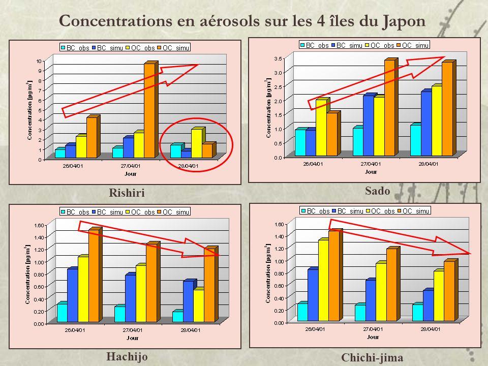 Concentrations en aérosols sur les 4 îles du Japon Hachijo Sado Rishiri Chichi-jima