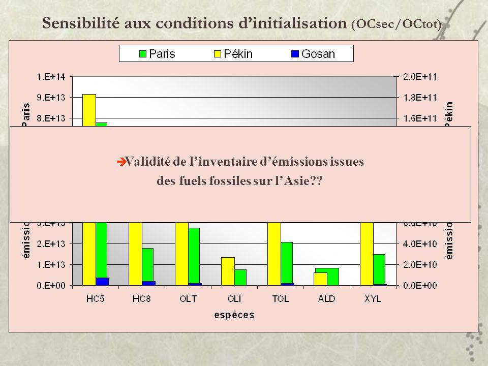 Sensibilité aux conditions dinitialisation (OCsec/OCtot) Pékin Gosan Simu-ref: simulation effectuée avec ORISAM-0D ABBI + Streets et al., [2003] pour