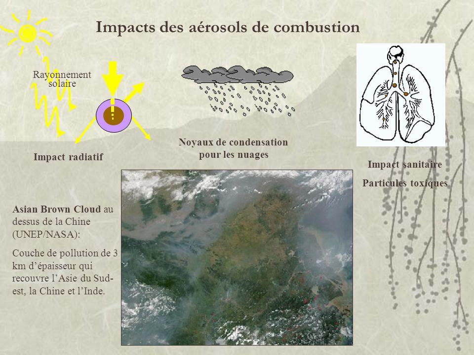 Impacts des aérosols de combustion Impact radiatif Rayonnement solaire Impact sanitaire Particules toxiques Noyaux de condensation pour les nuages Asi