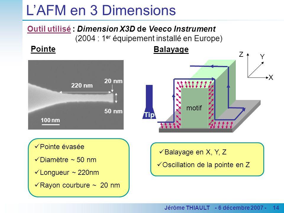 14Jérôme THIAULT - 6 décembre 2007 - LAFM en 3 Dimensions 100 nm 20 nm 50 nm 220 nm Pointe évasée Diamètre ~ 50 nm Longueur ~ 220nm Rayon courbure ~ 2