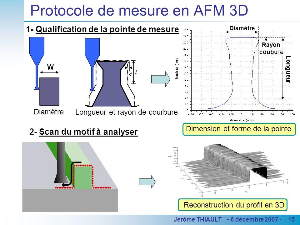 15Jérôme THIAULT - 6 décembre 2007 - Protocole de mesure en AFM 3D 2- Scan du motif à analyser Reconstruction du profil en 3D 1- Qualification de la p