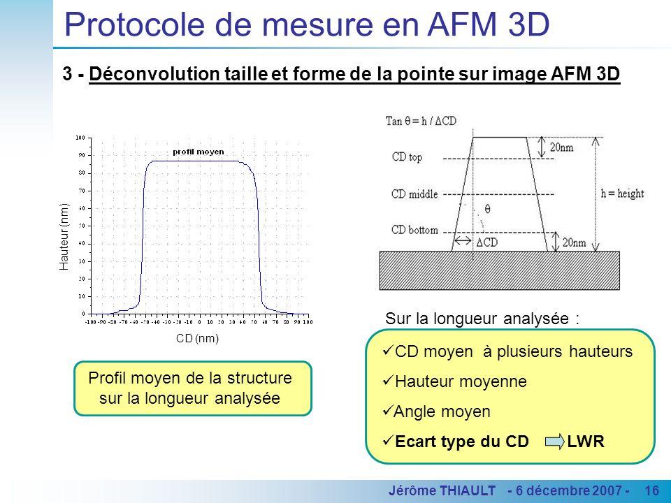 16Jérôme THIAULT - 6 décembre 2007 - Protocole de mesure en AFM 3D 3 - Déconvolution taille et forme de la pointe sur image AFM 3D CD moyen à plusieur