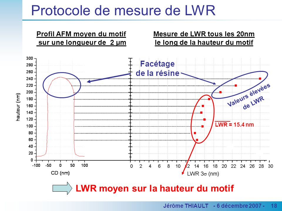 18Jérôme THIAULT - 6 décembre 2007 - Protocole de mesure de LWR Facétage de la résine Valeurs élevées de LWR LWR moyen sur la hauteur du motif LWR = 1