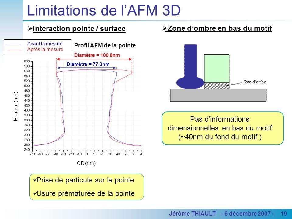 19Jérôme THIAULT - 6 décembre 2007 - Limitations de lAFM 3D Interaction pointe / surface Prise de particule sur la pointe Usure prématurée de la point