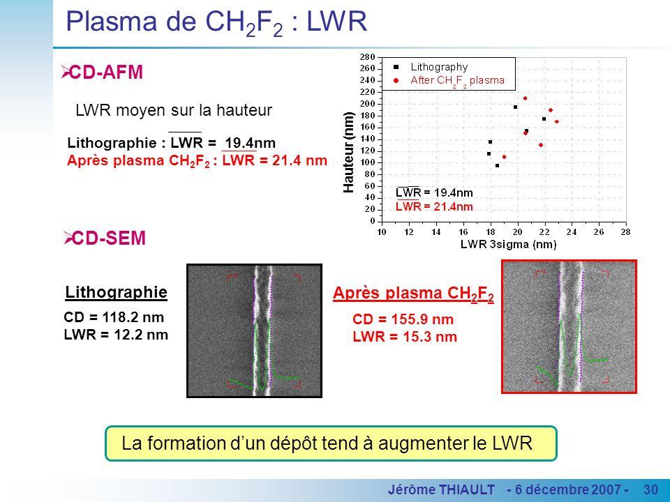 30Jérôme THIAULT - 6 décembre 2007 - La formation dun dépôt tend à augmenter le LWR Lithographie Après plasma CH 2 F 2 CD = 155.9 nm LWR = 15.3 nm CD