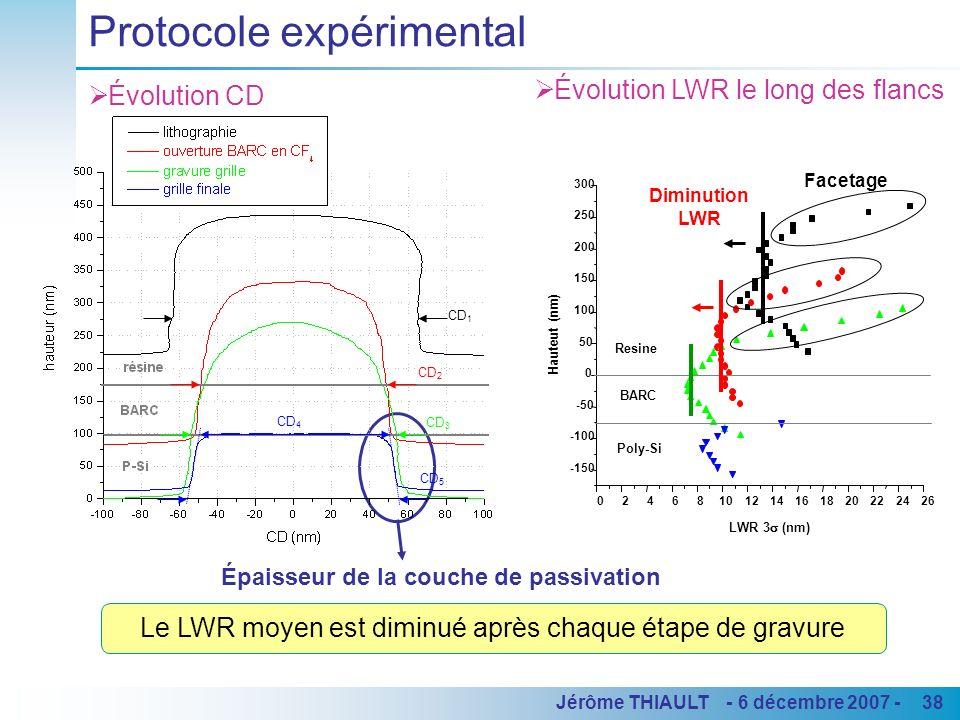 38Jérôme THIAULT - 6 décembre 2007 - Évolution CD Hauteur (nm) Résine CD (nm) Protocole expérimental Évolution LWR le long des flancs 0246810121416182