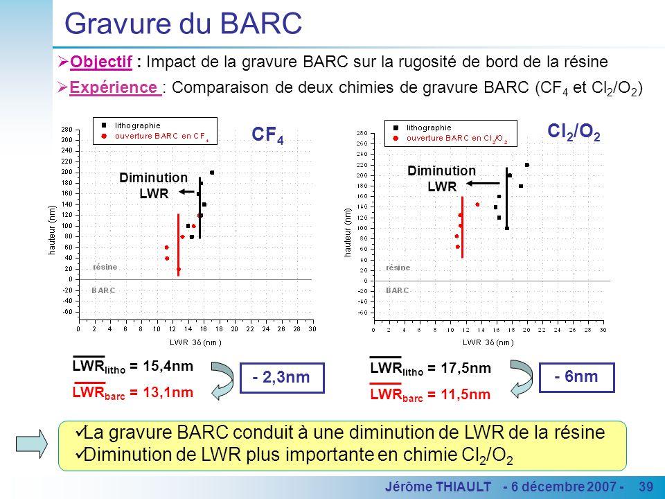 39Jérôme THIAULT - 6 décembre 2007 - Gravure du BARC Objectif : Impact de la gravure BARC sur la rugosité de bord de la résine CF 4 Cl 2 /O 2 La gravu