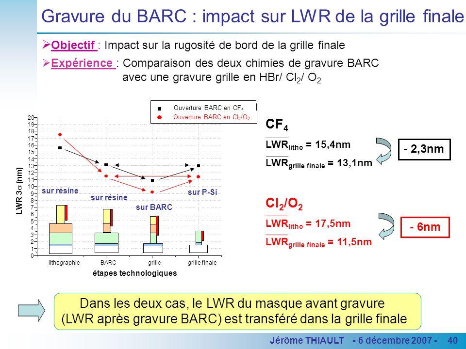 40Jérôme THIAULT - 6 décembre 2007 - lithographieBARCgrillegrille finale 0 1 2 3 4 5 6 7 8 9 10 11 12 13 14 15 16 17 18 19 20 LWR 3 (nm) étapes techno