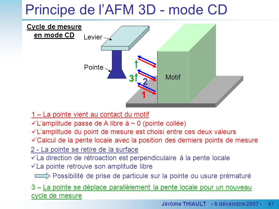 47Jérôme THIAULT - 6 décembre 2007 - Principe de lAFM 3D - mode CD 1 – La pointe vient au contact du motif Lamplitude passe de A libre à 0 (pointe collée) Lamplitude du point de mesure est choisi entre ces deux valeurs Calcul de la pente locale avec la position des derniers points de mesure 3 – La pointe se déplace parallèlement la pente locale pour un nouveau cycle de mesure Cycle de mesure en mode CD 1 2 3 4 Motif 2 3 Pointe Levier 2 - La pointe se retire de la surface La direction de rétroaction est perpendiculaire à la pente locale La pointe retrouve son amplitude libre Possibilité de prise de particule sur la pointe ou usure prématuré