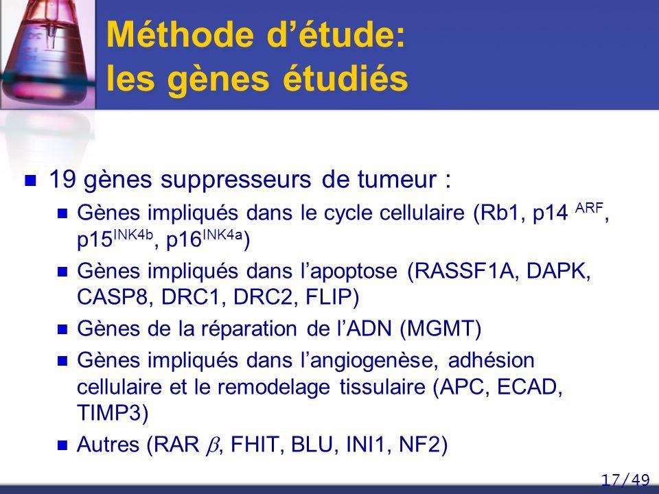17/49 Méthode détude: les gènes étudiés 19 gènes suppresseurs de tumeur : Gènes impliqués dans le cycle cellulaire (Rb1, p14 ARF, p15 INK4b, p16 INK4a