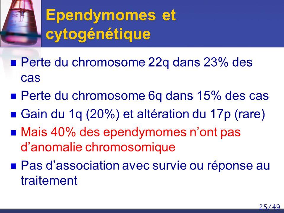 25/49 Ependymomes et cytogénétique Perte du chromosome 22q dans 23% des cas Perte du chromosome 6q dans 15% des cas Gain du 1q (20%) et altération du
