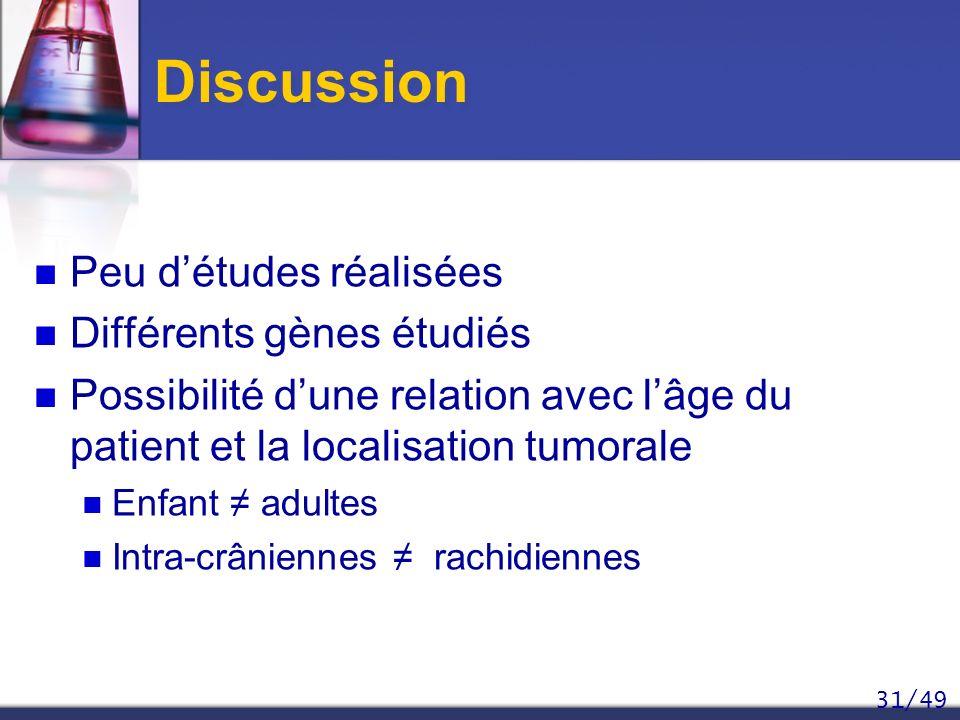 31/49 Discussion Peu détudes réalisées Différents gènes étudiés Possibilité dune relation avec lâge du patient et la localisation tumorale Enfant adul