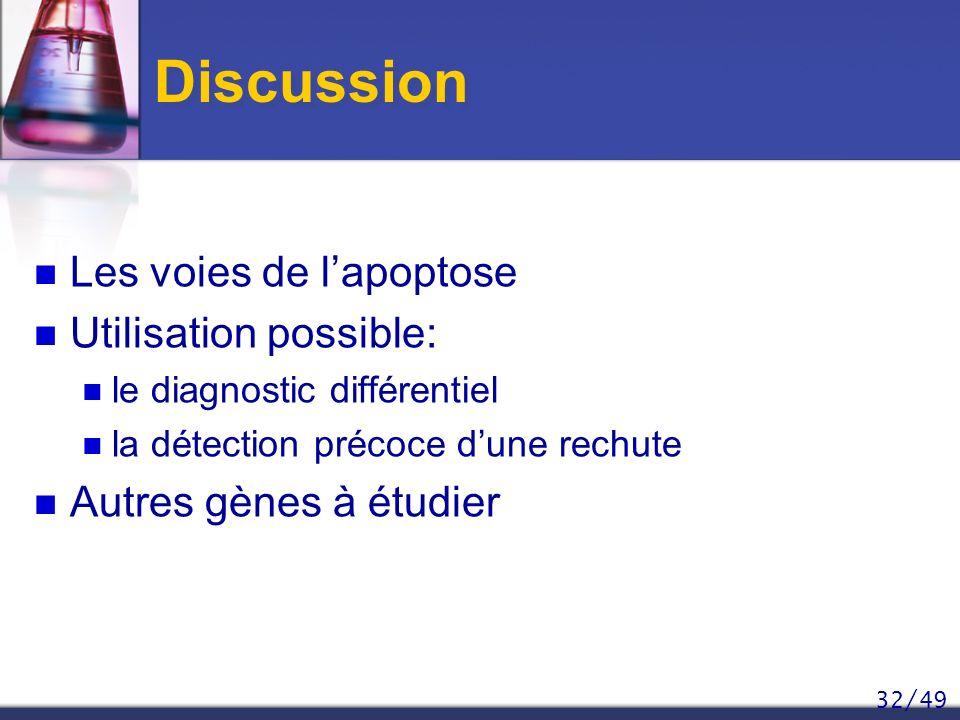 32/49 Discussion Les voies de lapoptose Utilisation possible: le diagnostic différentiel la détection précoce dune rechute Autres gènes à étudier