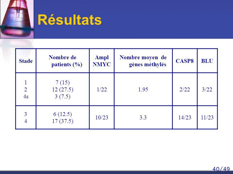 40/49 Résultats Stade Nombre de patients (%) Ampl NMYC Nombre moyen de gènes méthylés CASP8BLU 1 2 4s 7 (15) 12 (27.5) 3 (7.5) 1/221.952/223/22 3434 6