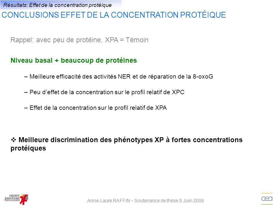 Anne-Laure RAFFIN – Soutenance de thèse 5 Juin 2009 Résultats: Effet de la concentration protéique CONCLUSIONS EFFET DE LA CONCENTRATION PROTÉIQUE Niv