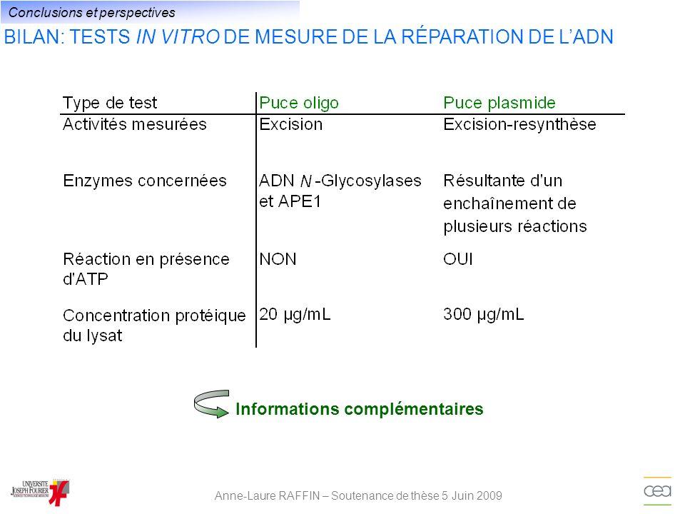 BILAN: TESTS IN VITRO DE MESURE DE LA RÉPARATION DE LADN Anne-Laure RAFFIN – Soutenance de thèse 5 Juin 2009 Conclusions et perspectives Informations