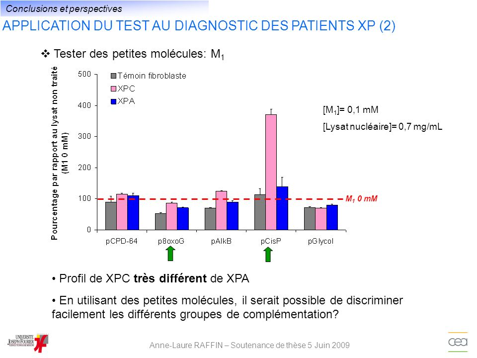 Anne-Laure RAFFIN – Soutenance de thèse 5 Juin 2009 Tester des petites molécules: M 1 APPLICATION DU TEST AU DIAGNOSTIC DES PATIENTS XP (2) [M 1 ]= 0,