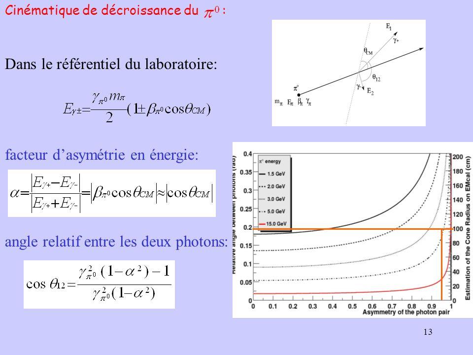 13 Dans le référentiel du laboratoire: facteur dasymétrie en énergie: angle relatif entre les deux photons: Cinématique de décroissance du :