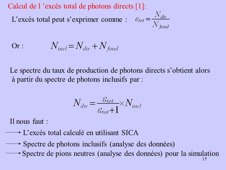 15 Calcul de l excès total de photons directs [1]: Lexcès total peut sexprimer comme : Or : Le spectre du taux de production de photons directs sobtie