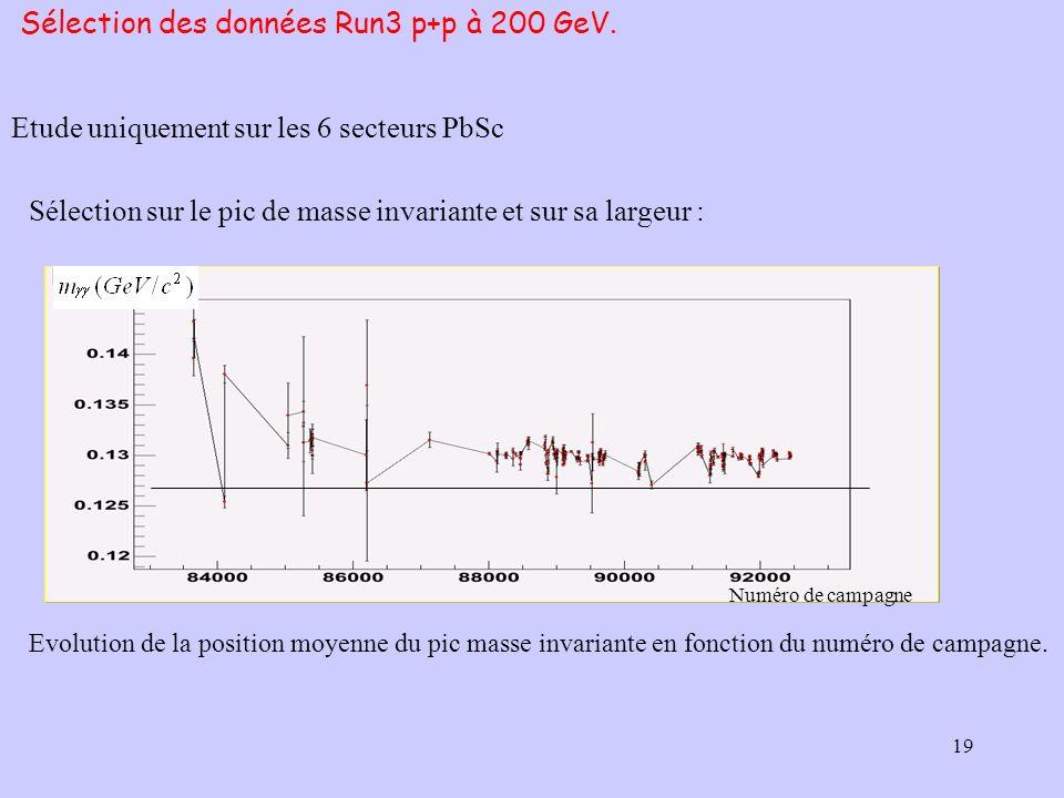 19 Etude uniquement sur les 6 secteurs PbSc Sélection des données Run3 p+p à 200 GeV. Sélection sur le pic de masse invariante et sur sa largeur : Evo