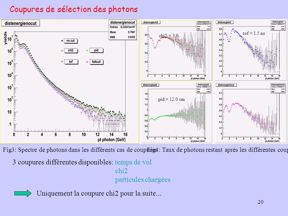 20 Coupures de sélection des photons Fig3: Spectre de photons dans les différents cas de coupuresFig4: Taux de photons restant après les différentes c