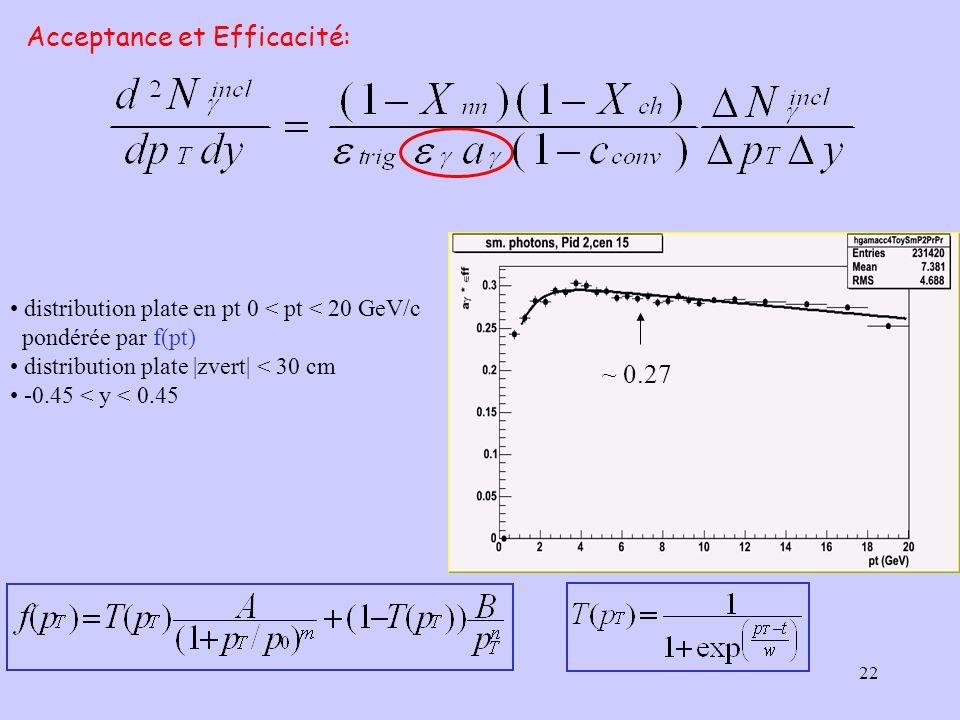 22 distribution plate en pt 0 < pt < 20 GeV/c pondérée par f(pt) distribution plate |zvert| < 30 cm -0.45 < y < 0.45 Acceptance et Efficacité: ~ 0.27