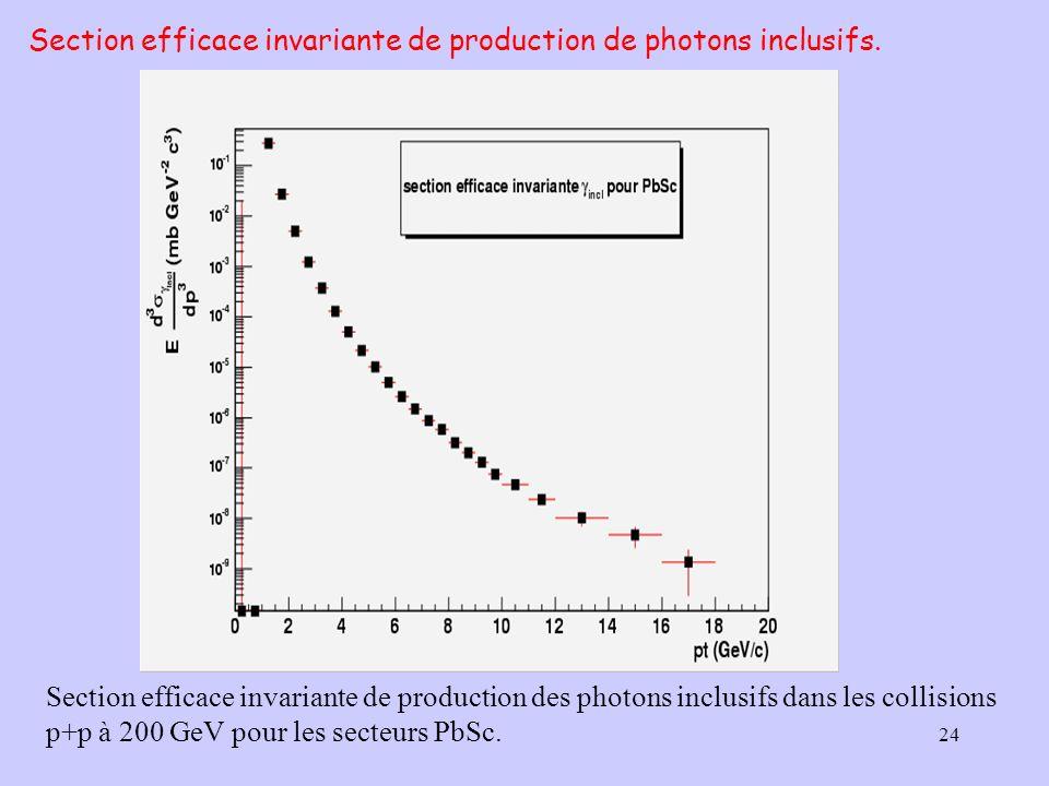 24 Section efficace invariante de production de photons inclusifs. Section efficace invariante de production des photons inclusifs dans les collisions