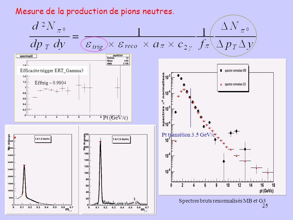 25 Mesure de la production de pions neutres. Spectres bruts renormalisés MB et G3 Efficacite trigger ERT_Gamma3 Efftrig ~ 0.9804 Pt transition 3.5 GeV