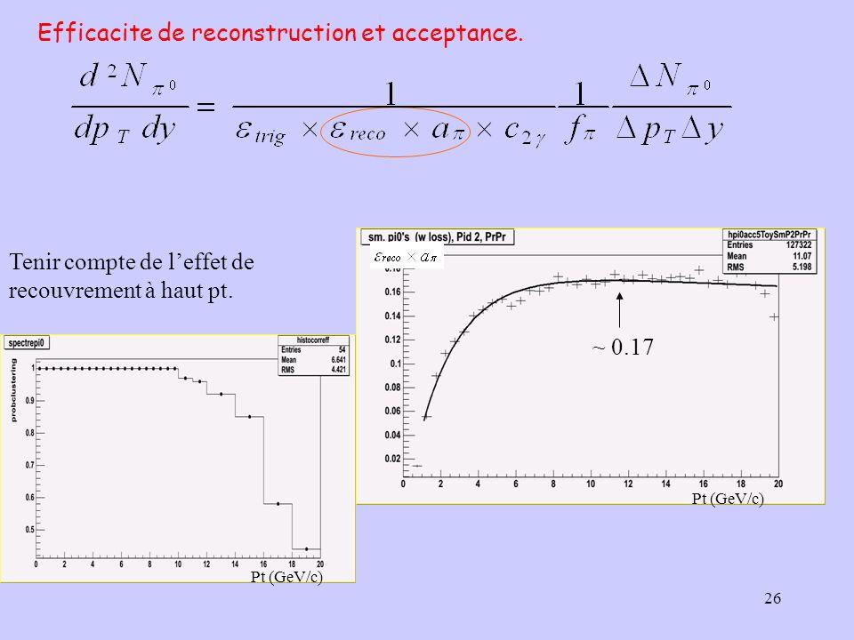 26 Efficacite de reconstruction et acceptance. Tenir compte de leffet de recouvrement à haut pt. ~ 0.17 Pt (GeV/c)
