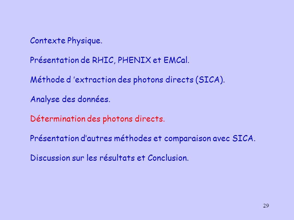 29 Contexte Physique. Présentation de RHIC, PHENIX et EMCal. Méthode d extraction des photons directs (SICA). Analyse des données. Détermination des p