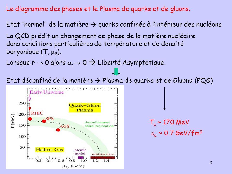 3 La QCD prédit un changement de phase de la matière nucléaire dans conditions particulières de température et de densité baryonique (T, B ). Lorsque