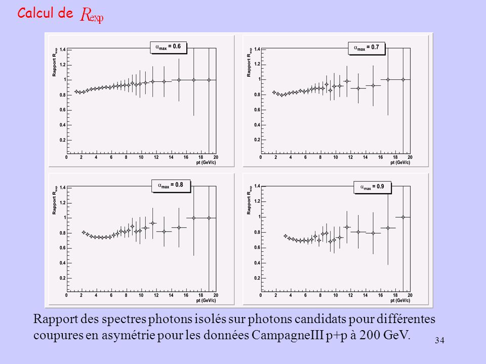34 Calcul de Rapport des spectres photons isolés sur photons candidats pour différentes coupures en asymétrie pour les données CampagneIII p+p à 200 G