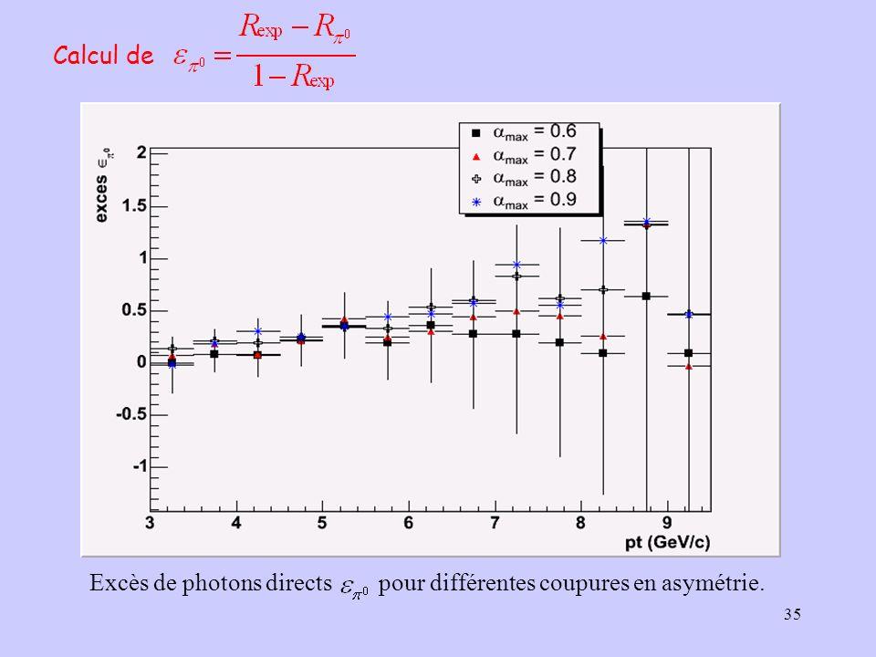 35 Calcul de Excès de photons directs pour différentes coupures en asymétrie.