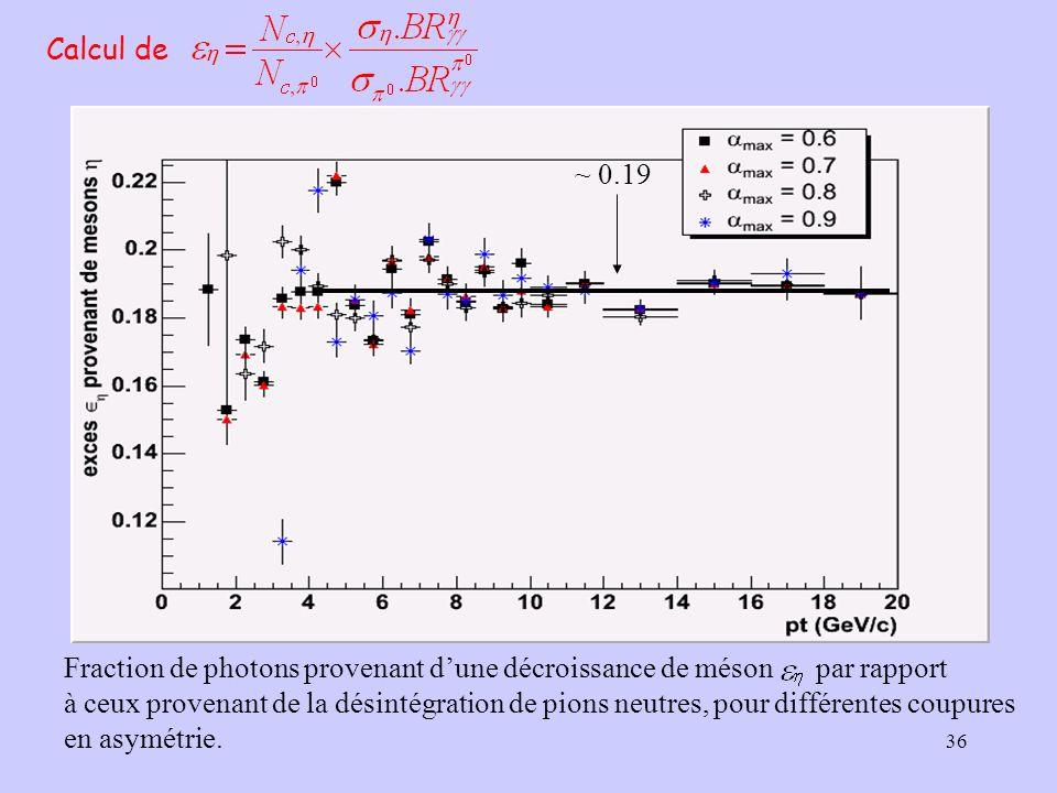 36 Calcul de Fraction de photons provenant dune décroissance de méson par rapport à ceux provenant de la désintégration de pions neutres, pour différe