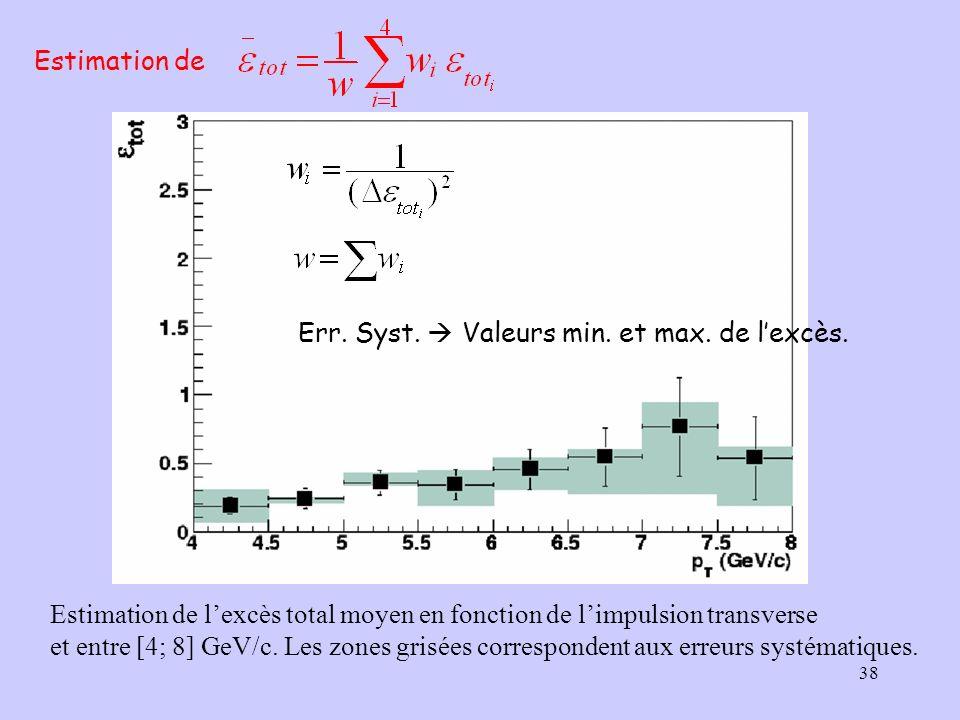 38 Estimation de Estimation de lexcès total moyen en fonction de limpulsion transverse et entre [4; 8] GeV/c. Les zones grisées correspondent aux erre