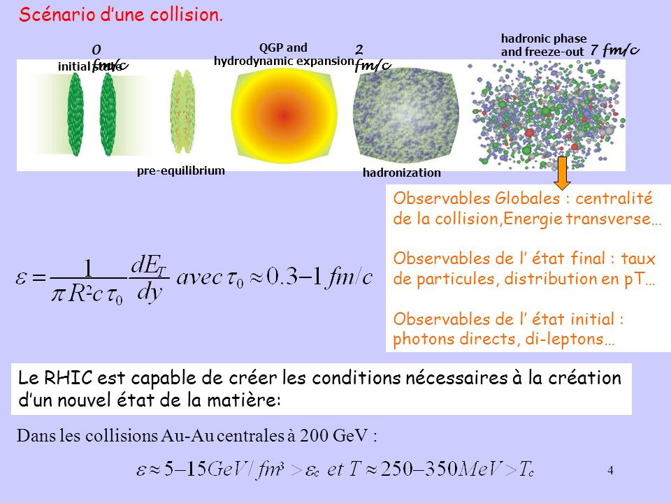 5 p T (GeV/c) 1,0 4,0 110 100 10 7 t (fm/c) Processus durs (jets) Gaz de partons (QGP) Gaz hadronique 0,, etc...